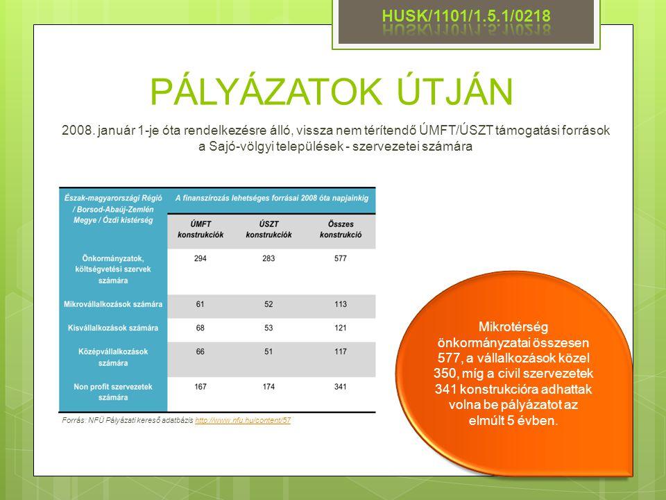 PÁLYÁZATOK ÚTJÁN HUSK/1101/1.5.1/0218