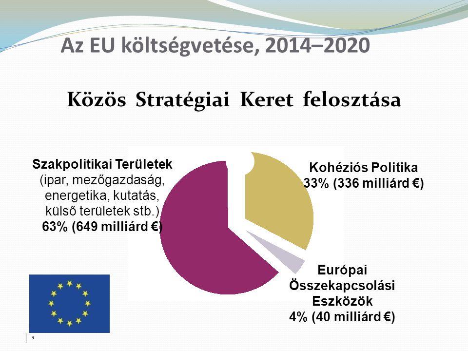 Az EU költségvetése, 2014–2020 Közös Stratégiai Keret felosztása