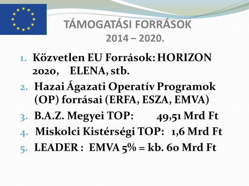 TÁMOGATÁSI FORRÁSOK 2014 – 2020. Közvetlen EU Források: HORIZON 2020, ELENA, stb.