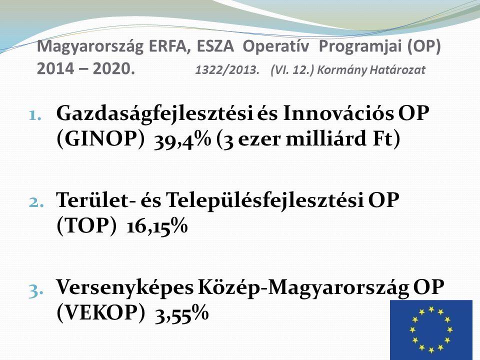 Terület- és Településfejlesztési OP (TOP) 16,15%