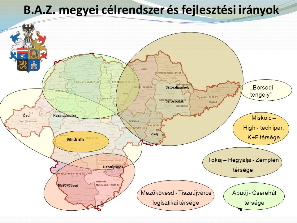 B.A.Z. megyei célrendszer és fejlesztési irányok