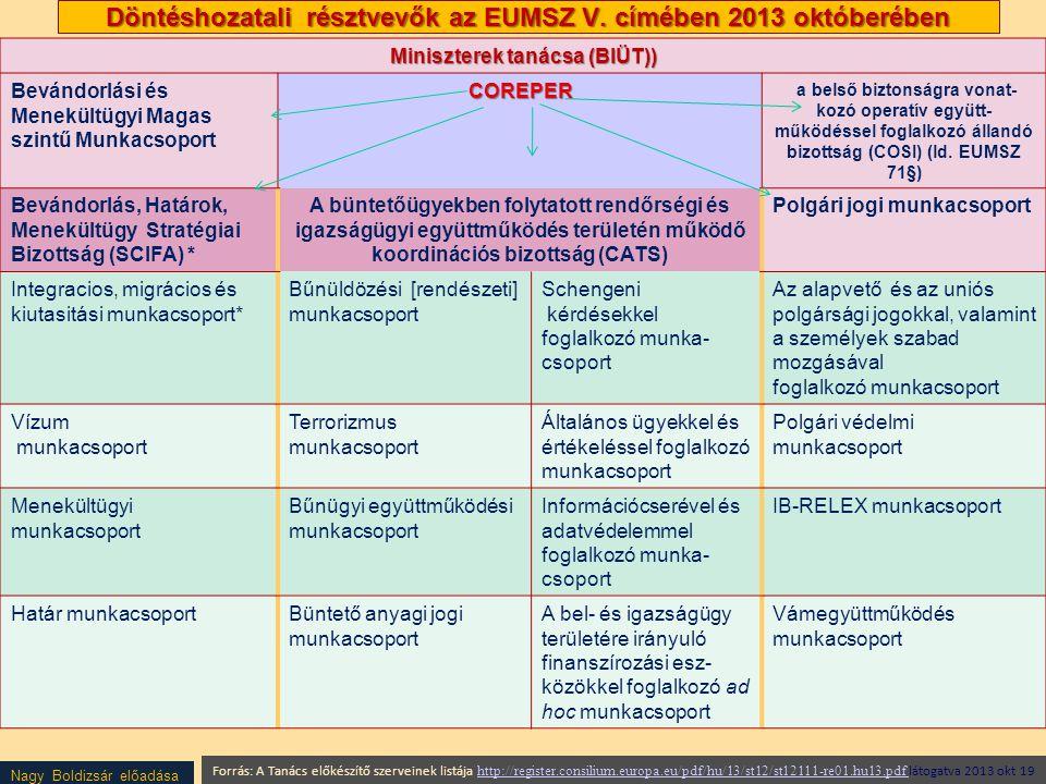 Döntéshozatali résztvevők az EUMSZ V. címében 2013 októberében