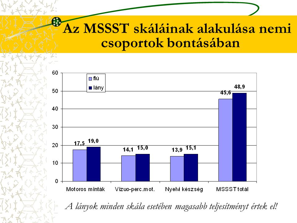 Az MSSST skáláinak alakulása nemi csoportok bontásában