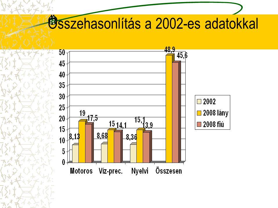 Összehasonlítás a 2002-es adatokkal