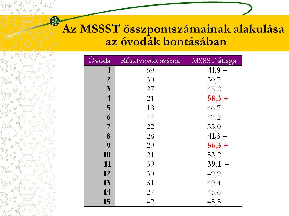 Az MSSST összpontszámainak alakulása az óvodák bontásában