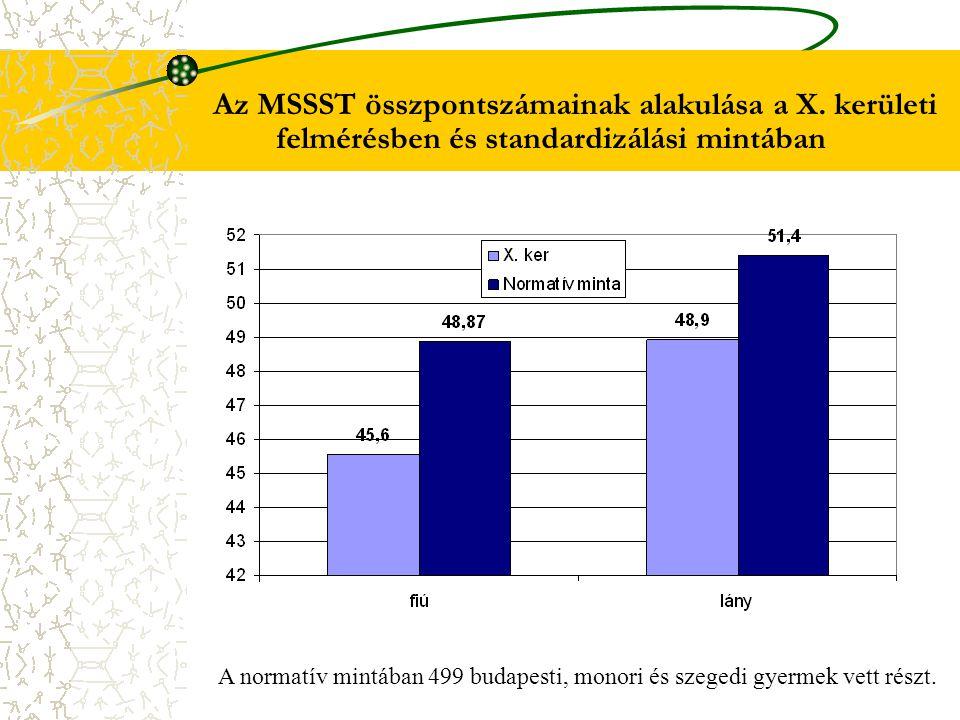 Az MSSST összpontszámainak alakulása a X