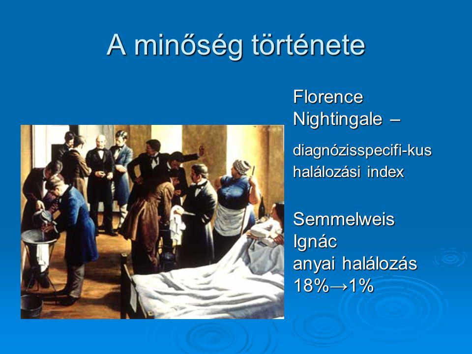 A minőség története Florence Nightingale – diagnózisspecifi-kus halálozási index.