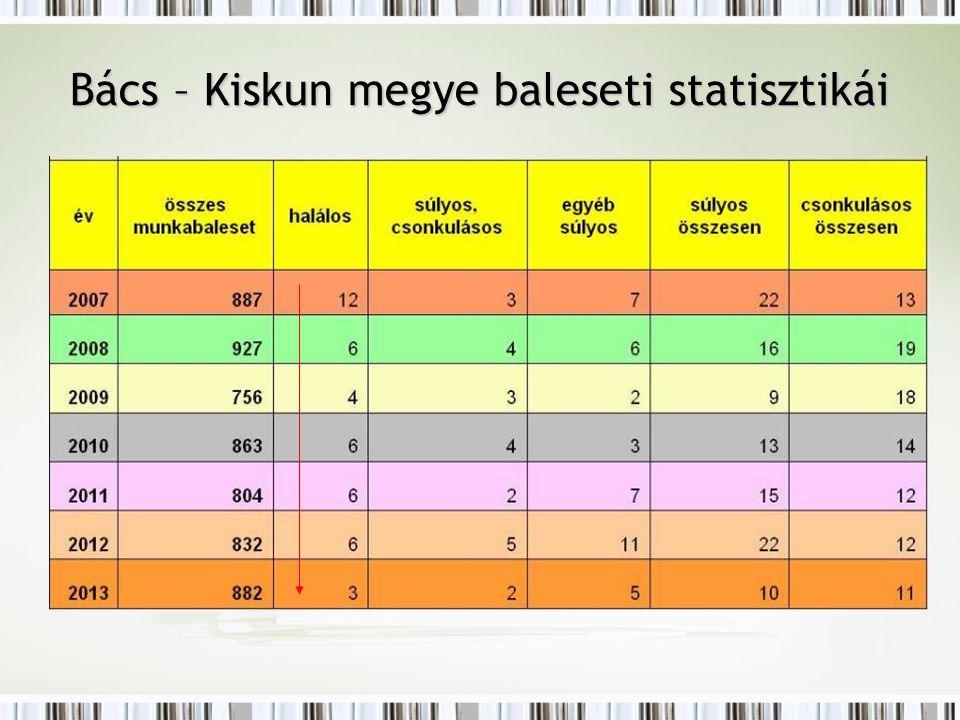 Bács – Kiskun megye baleseti statisztikái