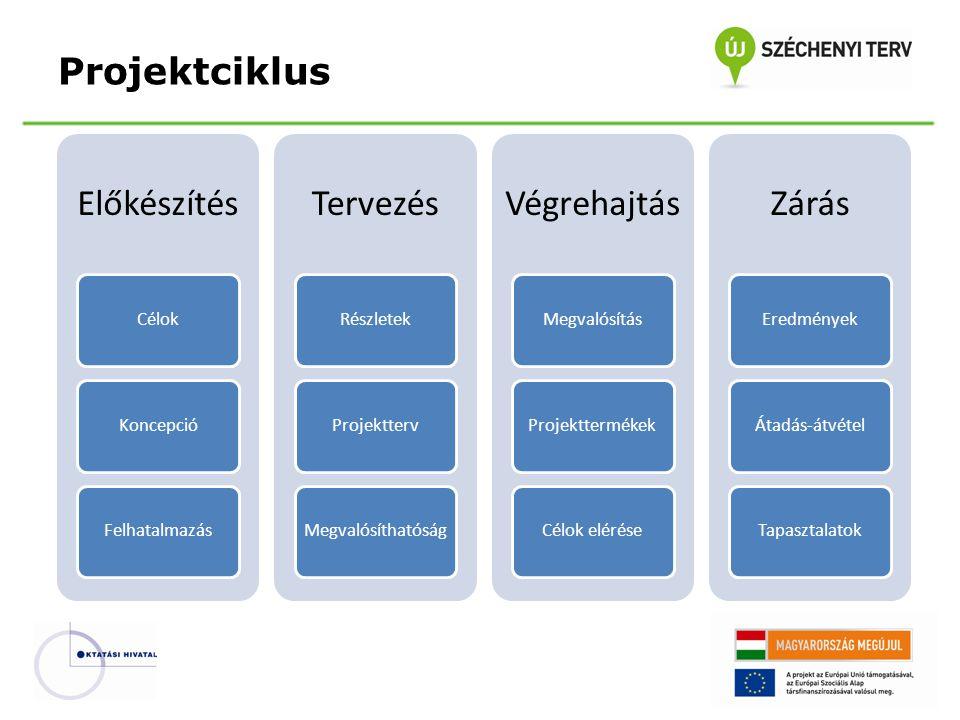 Projektciklus Előkészítés Tervezés Végrehajtás Zárás Célok Koncepció