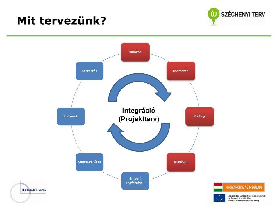 Mit tervezünk Integráció (Projektterv) Hatókör Ütemezés Költség