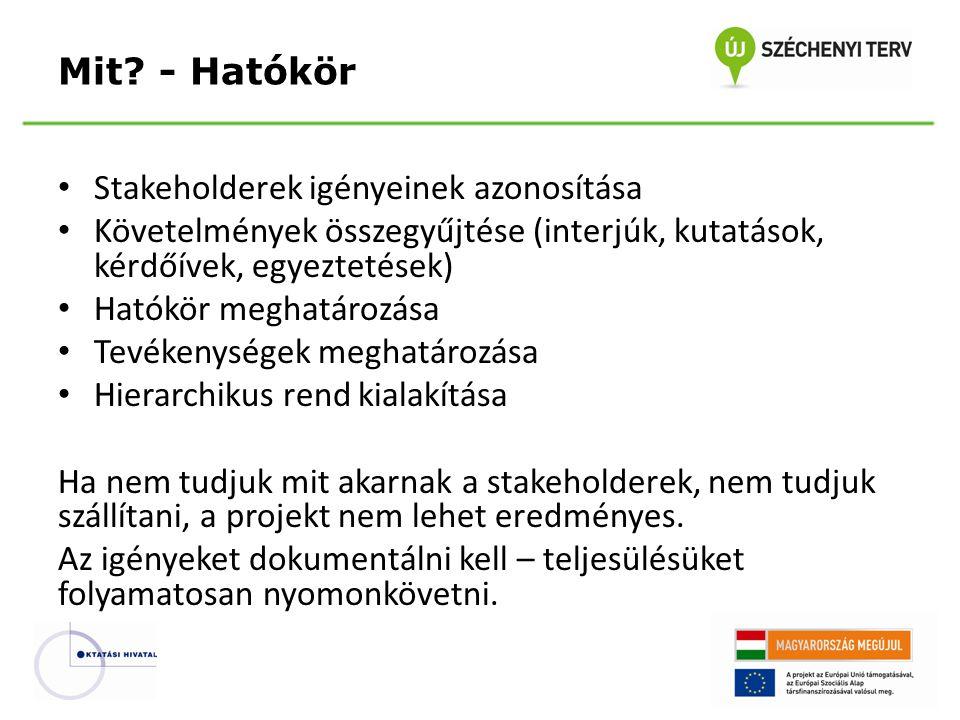 Mit - Hatókör Stakeholderek igényeinek azonosítása