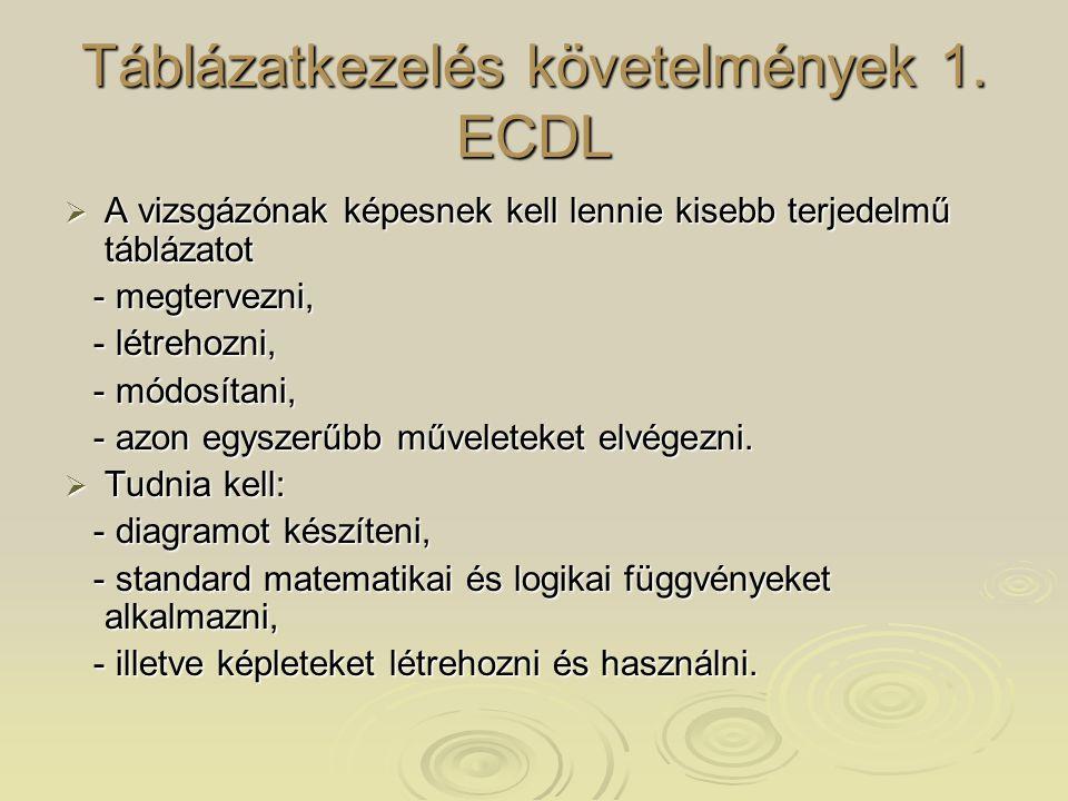 Táblázatkezelés követelmények 1. ECDL