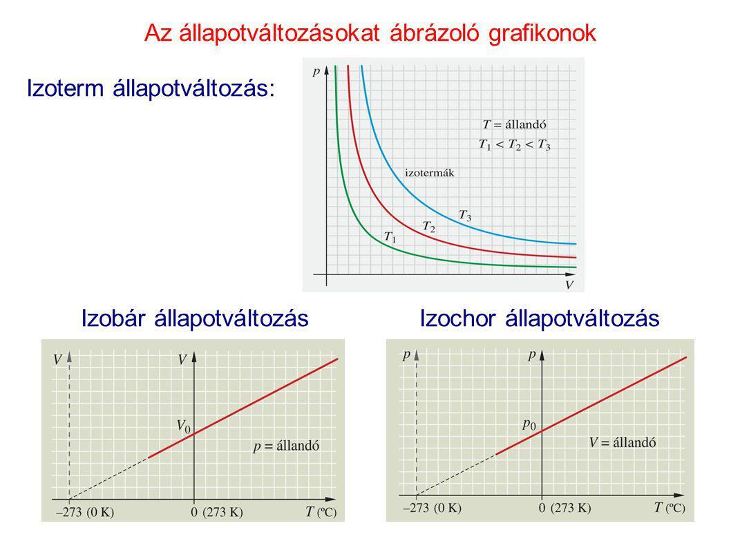 Az állapotváltozásokat ábrázoló grafikonok Izoterm állapotváltozás: