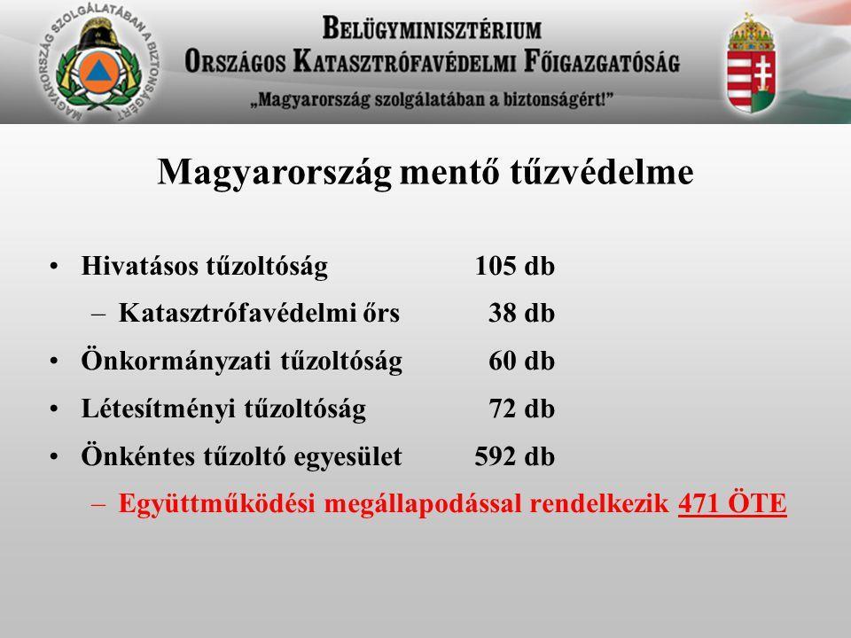 Magyarország mentő tűzvédelme