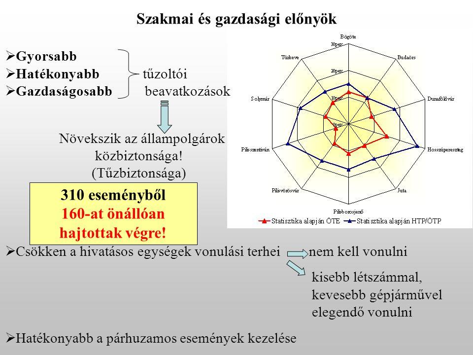 Szakmai és gazdasági előnyök 160-at önállóan hajtottak végre!
