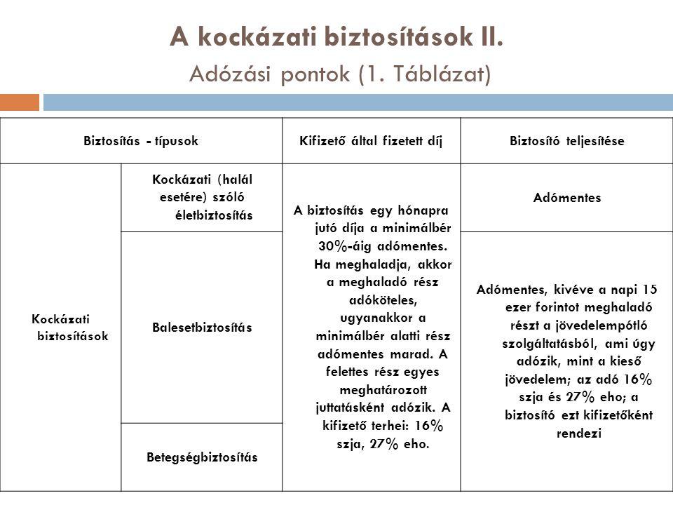 A kockázati biztosítások II. Adózási pontok (1. Táblázat)