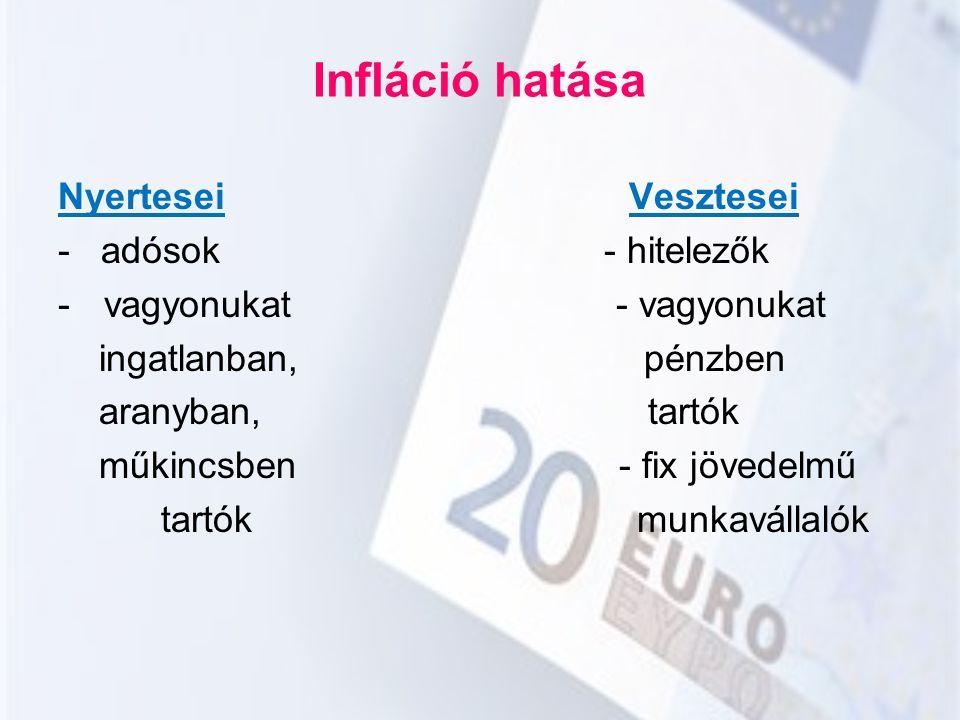 Infláció hatása Nyertesei Vesztesei - adósok - hitelezők