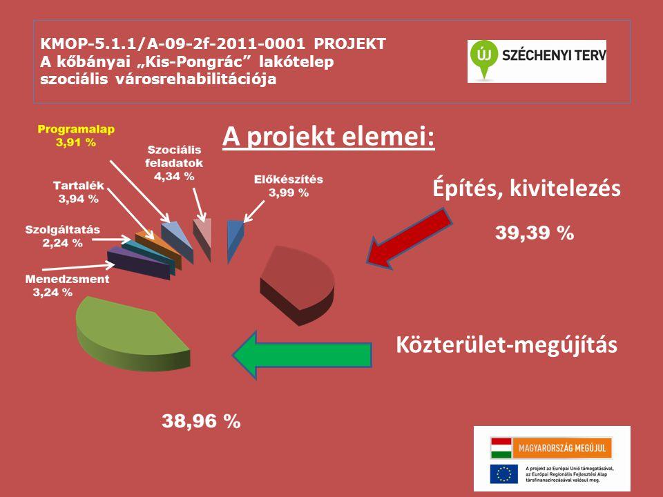 A projekt elemei: Építés, kivitelezés Közterület-megújítás