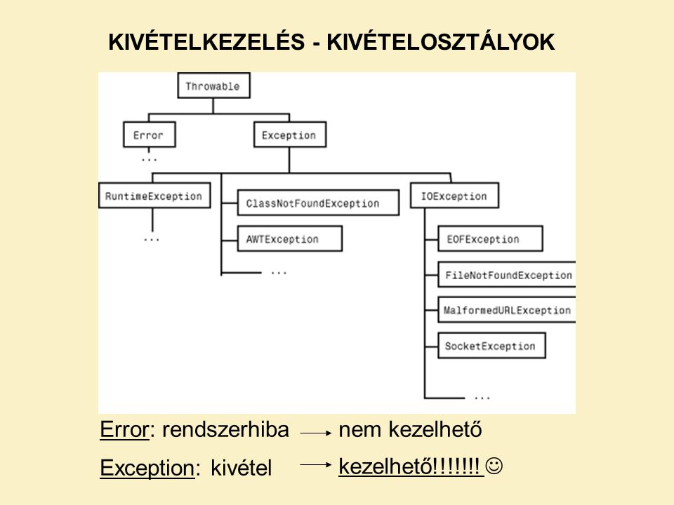 KIVÉTELKEZELÉS - KIVÉTELOSZTÁLYOK