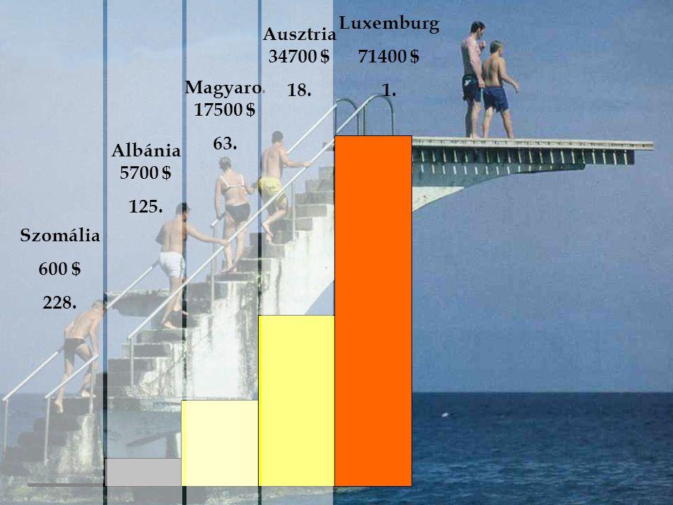 Luxemburg Ausztria 34700 $ 71400 $ 1. 18. Magyaro. 17500 $ 63.