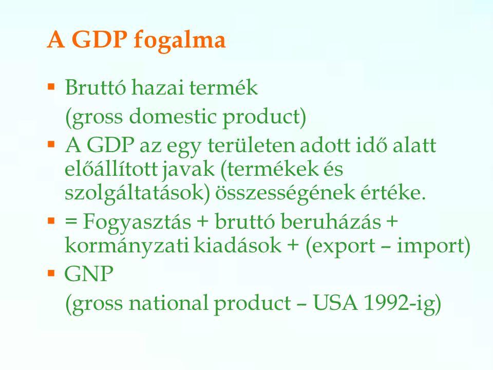 A GDP fogalma Bruttó hazai termék (gross domestic product)