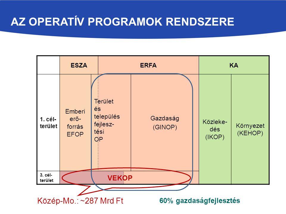 Az operatív programok rendszere