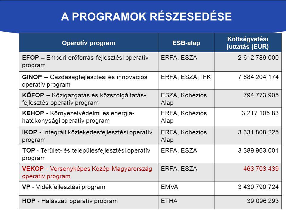 A programok részesedése