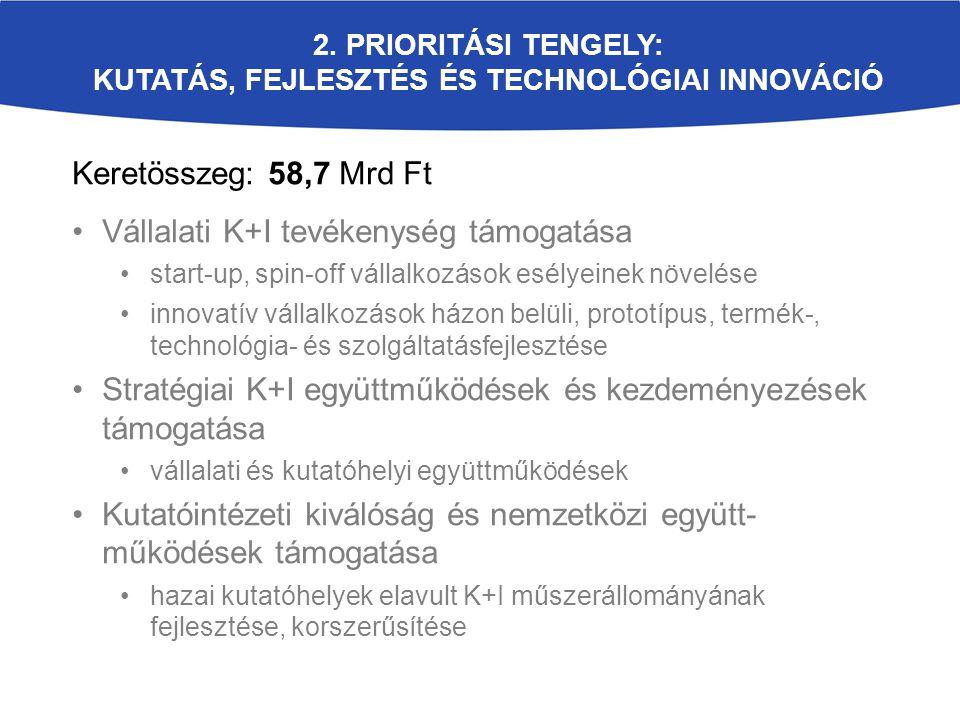 2. Prioritási tengely: Kutatás, fejlesztés és technológiai innováció