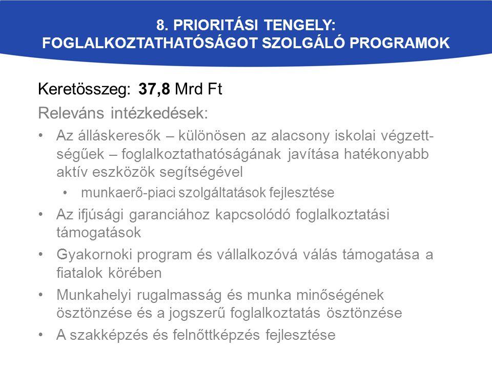 8. Prioritási tengely: Foglalkoztathatóságot Szolgáló Programok