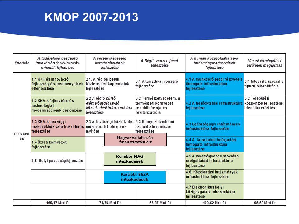 KMOP 2007-2013 2014. Április integráció Korábbi MAG intézkedések