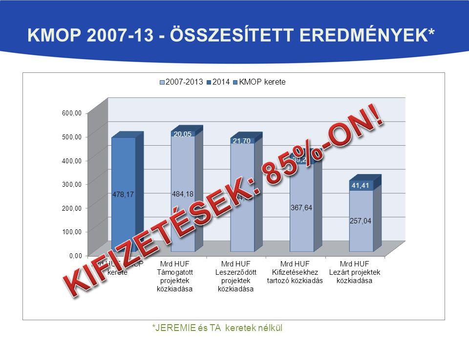 KMOP 2007-13 - Összesített eredmények*