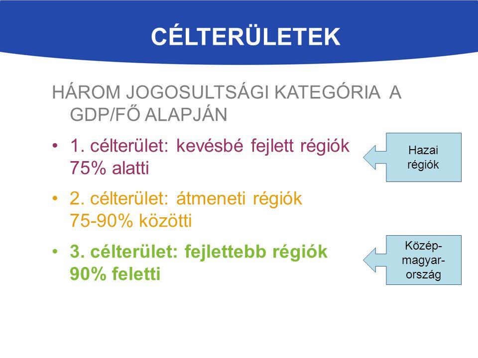 Célterületek HÁROM JOGOSULTSÁGI KATEGÓRIA A GDP/FŐ ALAPJÁN