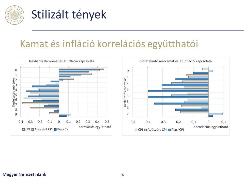 Stilizált tények Kamat és infláció korrelációs együtthatói