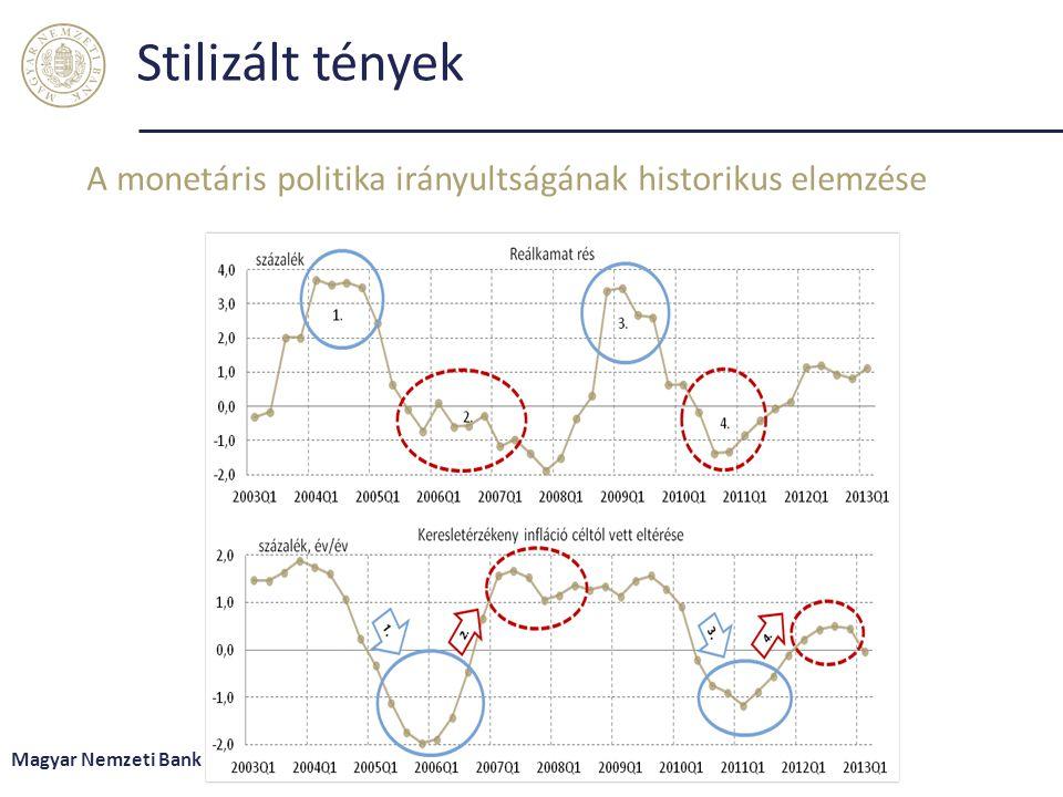 Stilizált tények A monetáris politika irányultságának historikus elemzése Magyar Nemzeti Bank