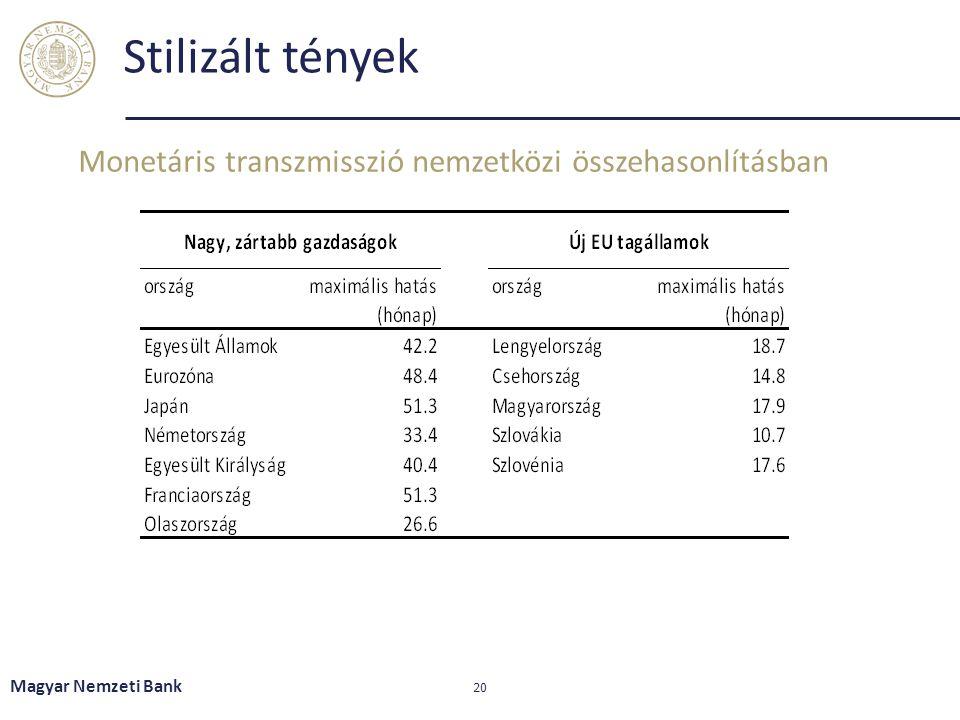 Stilizált tények Monetáris transzmisszió nemzetközi összehasonlításban