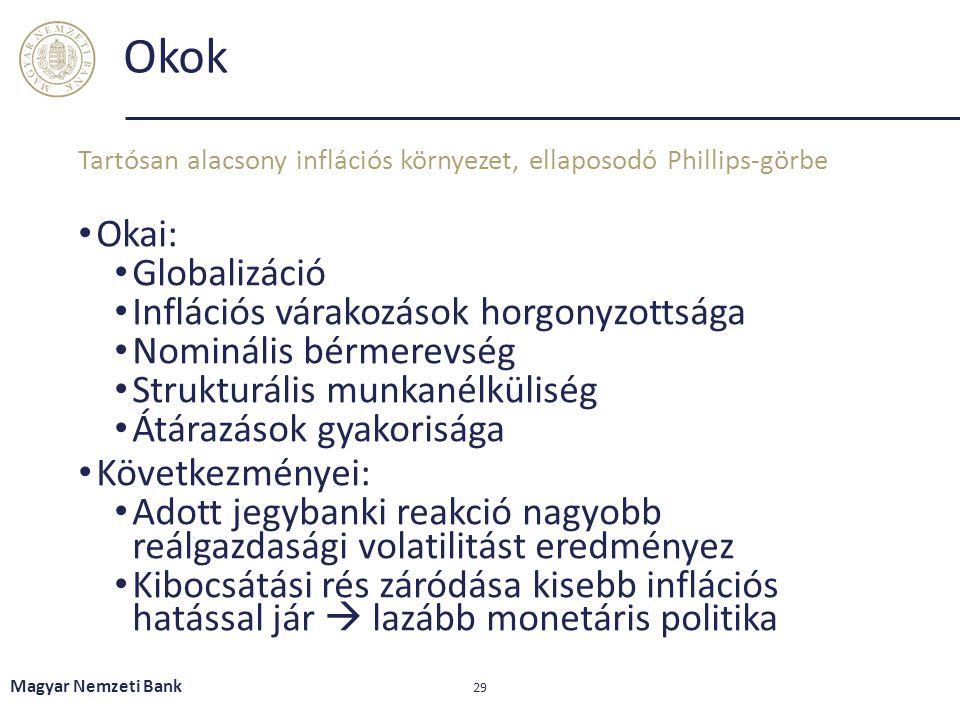 Okok Okai: Globalizáció Inflációs várakozások horgonyzottsága