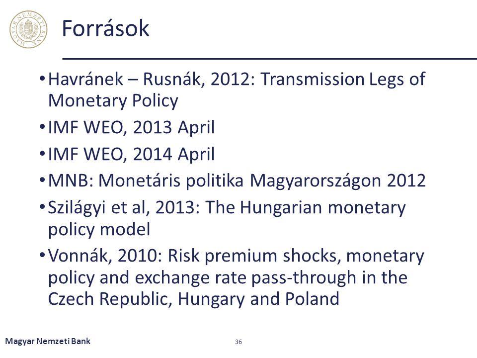 Források Havránek – Rusnák, 2012: Transmission Legs of Monetary Policy