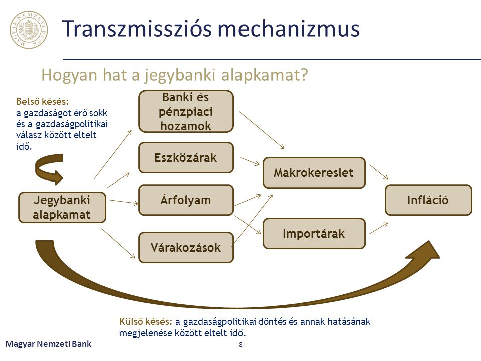Transzmissziós mechanizmus