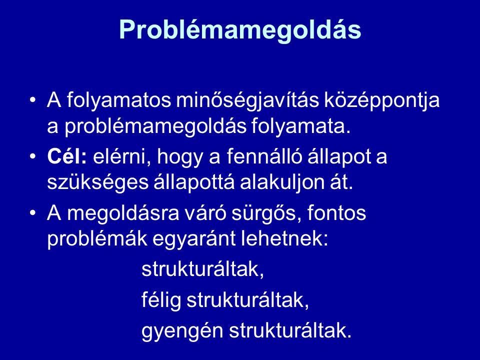 Problémamegoldás A folyamatos minőségjavítás középpontja a problémamegoldás folyamata.