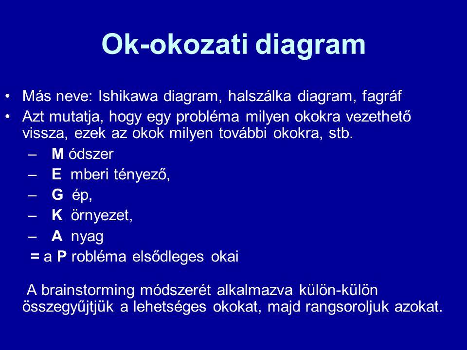 Ok-okozati diagram Más neve: Ishikawa diagram, halszálka diagram, fagráf.