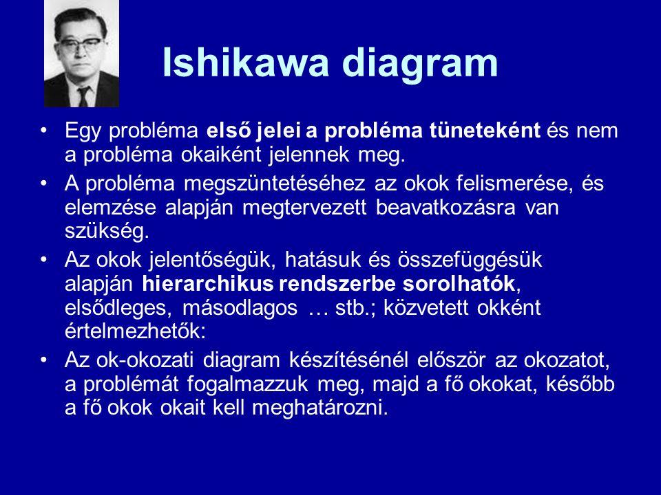 Ishikawa diagram Egy probléma első jelei a probléma tüneteként és nem a probléma okaiként jelennek meg.