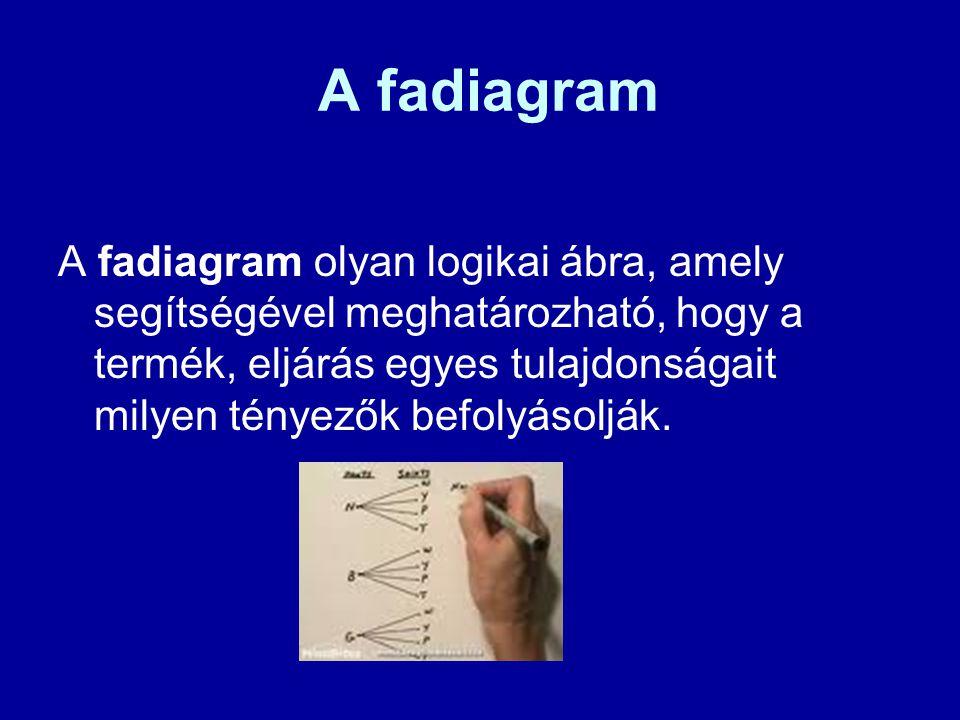 A fadiagram