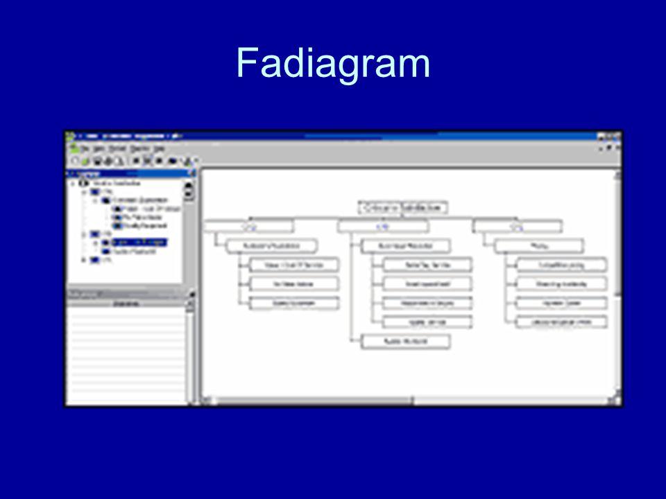 Fadiagram