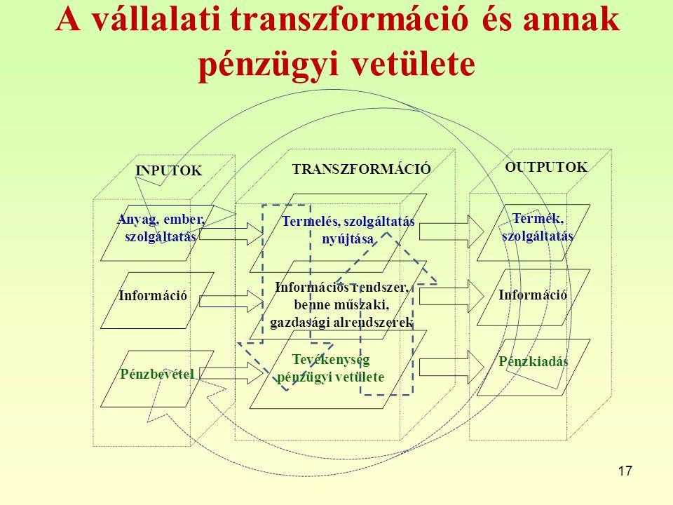 A vállalati transzformáció és annak pénzügyi vetülete