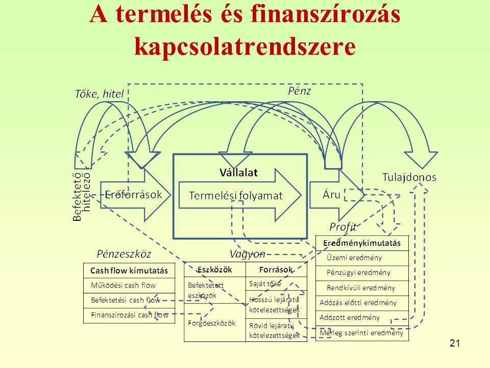 A termelés és finanszírozás kapcsolatrendszere