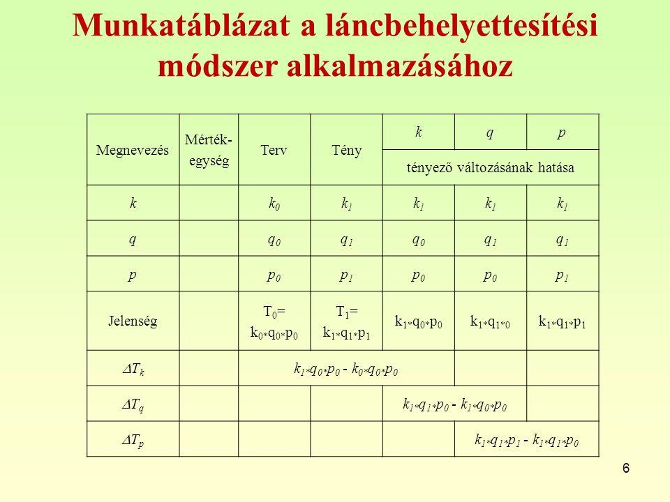Munkatáblázat a láncbehelyettesítési módszer alkalmazásához