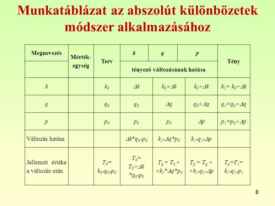 Munkatáblázat az abszolút különbözetek módszer alkalmazásához