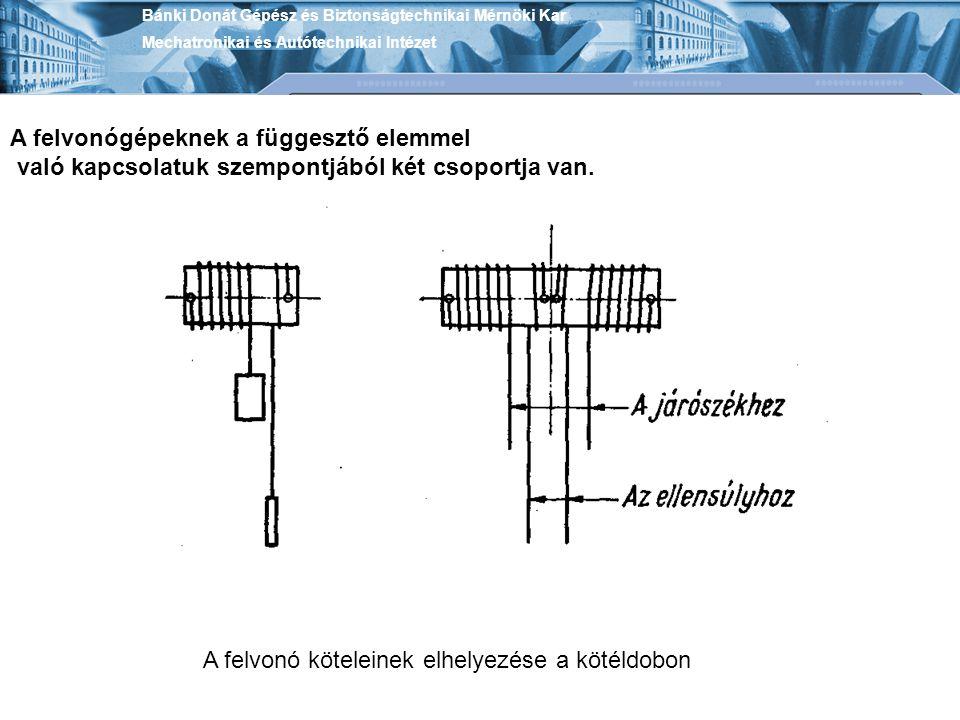 A felvonógépeknek a függesztő elemmel