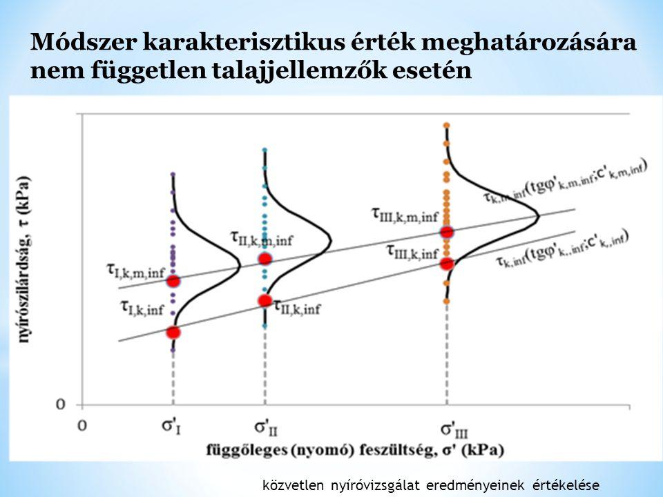 Módszer karakterisztikus érték meghatározására nem független talajjellemzők esetén