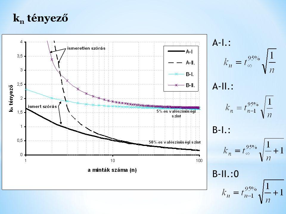 kn tényező A-I.: A-II.: B-I.: B-II.:0